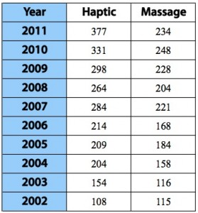 Chart comparing Massage to Haptic research